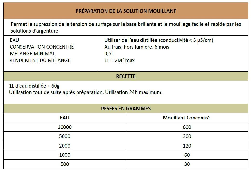 Mélange - Agent Mouillant