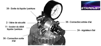 Régulateur d'air pour compresseur
